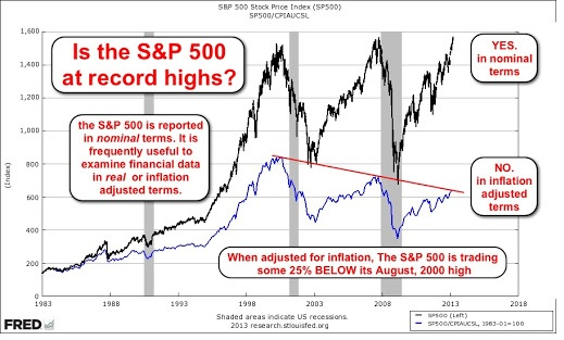 S&P500-inflation-adjusted