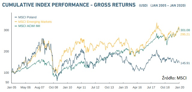msci-poland-msci-emerging-markets