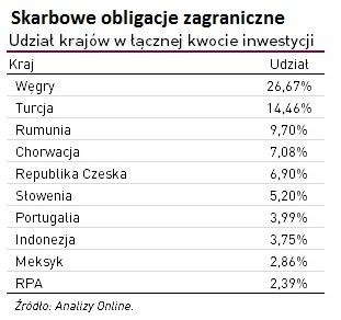 skarbowe-obligacje-zagraniczne-udzial-krajow2