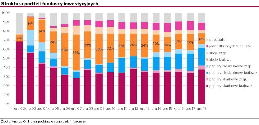 obligacje-zagraniczne-w-portfelach-funduszy