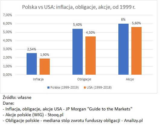 polska-vs-usa-inflacja-obligacje-akcje