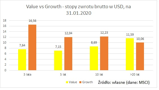 value-vs-growth-USD-gross2