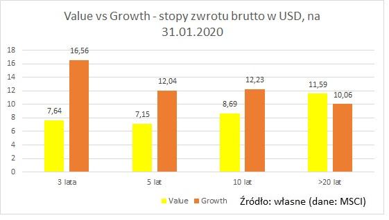 value-vs-growth-USD-gross2