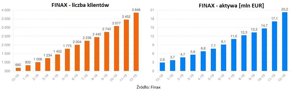 finax-klienci-aktywa