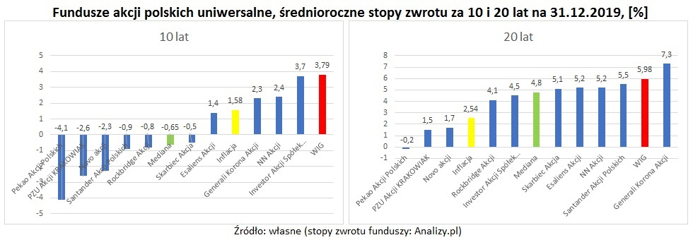 fundusze-akcji-10-20-lat