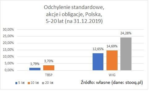 odchylenie-standardowe-akcje-obligacje-polska