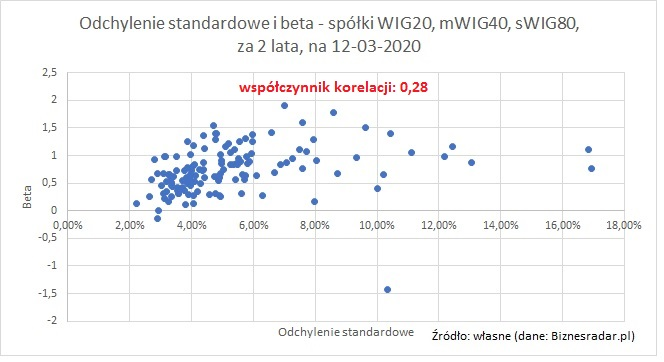 odchylenie-standardowe-beta-2-lata-3