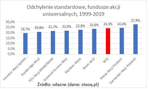 odchylenie-standardowe-fundusze-akcji-20-lat