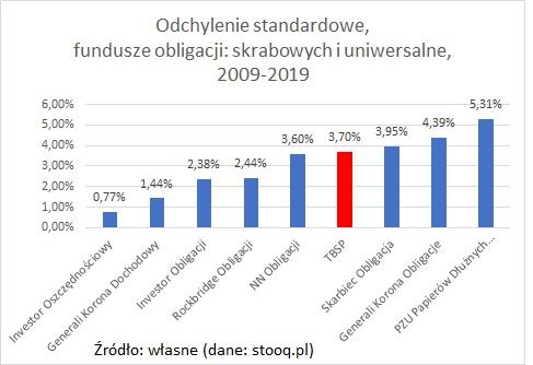 odchylenie-standardowe-fundusze-obligacji-10-lat