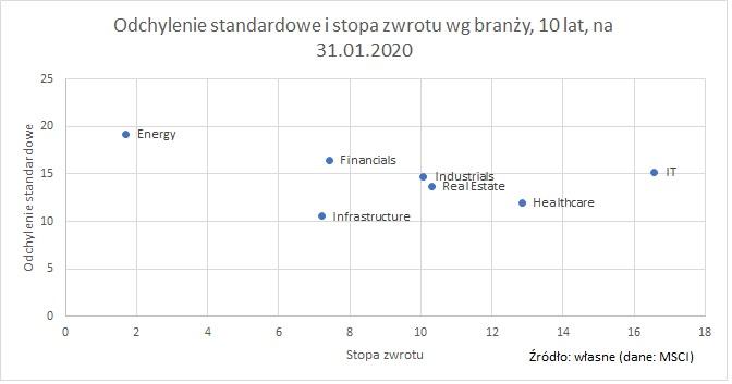 odchylenie-standardowe-stopa-zwrotu-branze-10-lat