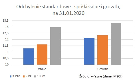 odchylenie-standardowe-value-growth