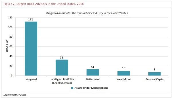 robo-advisory-USA-najwieksi