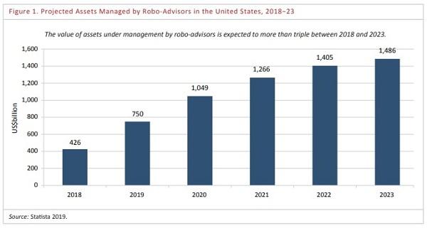 robo-advisory-prognozy-wzrostu-AUM2