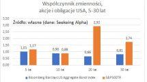 wspolczynnik-zmiennosc-akcje-obligacje-usa
