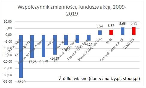 wspolczynnik-zmiennosci-fundusze-akcji-10-lat