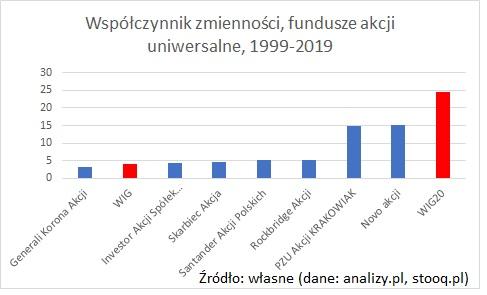 wspolczynnik-zmiennosci-fundusze-akcji-20-lat