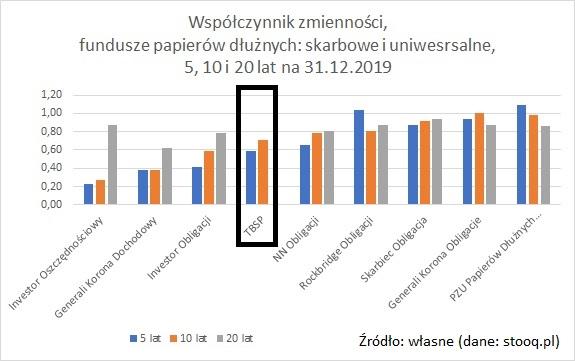 wspolczynnik-zmiennosci-fundusze-obligacji-5-10-20-lat