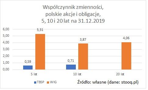 wspolczynnik-zmiennosci-polskie-akcje-obligacje