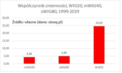wspolczynnik-zmiennosci-wig20-mwig40-swig80