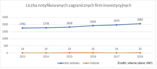zagraniczne-firmy-inwestycyjne-notyfikowane-w-polsce
