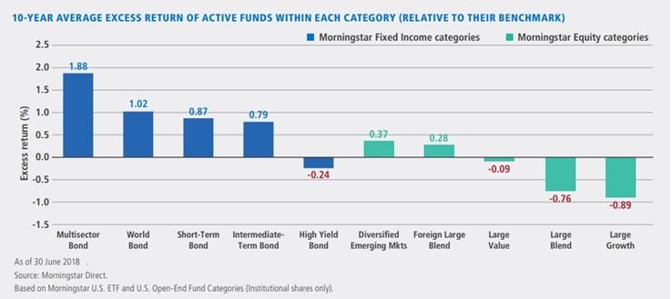 morningstar-fundusze-aktywne-pasywne-akcje-obligacje-segmenty