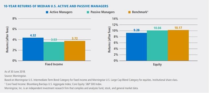 morningstar-fundusze-aktywne-pasywne-akcje-obligacje