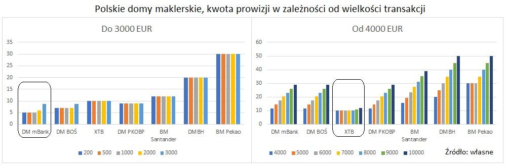 polscy-brokerzy-kwota-prowizji2