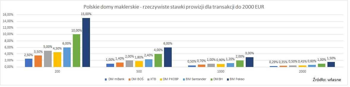 polscy-brokerzy-rzeczywista-stawka-prowizji-male-kwoty