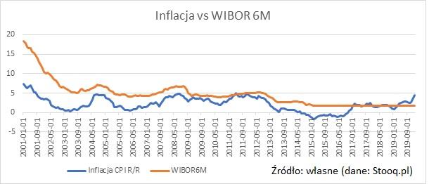 wibor6m-inflacja