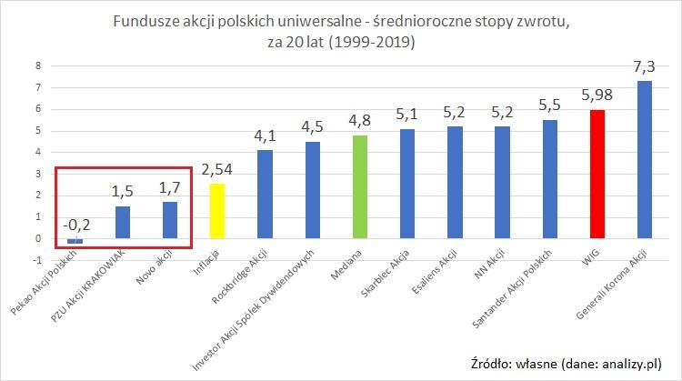 fundusze-akcji-polskich