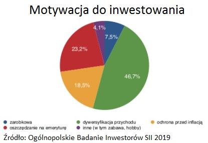 motywacja-inwestowanie-sii