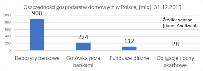 oszczednosci-polska-2019