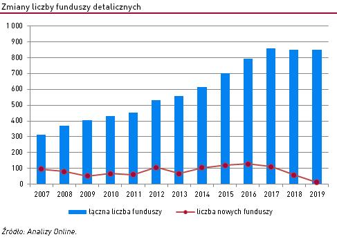 liczba-funduszy-w-polsce