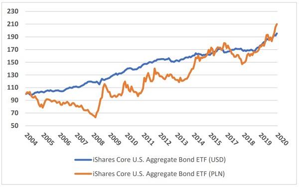 ETF-obligacyjne-bez-hedgingu2