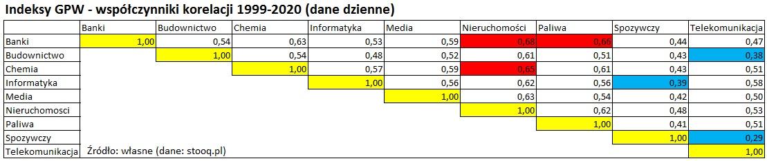 indeksy-gpw-wspolczynnik-korelacji