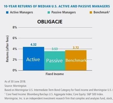 morningstar-fundusze-aktywne-pasywne-akcje-obligacje5