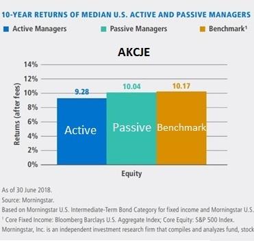 morningstar-fundusze-aktywne-pasywne-akcje