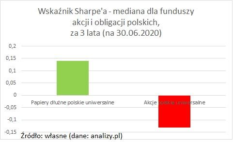wskaznik-sharpe-akcje-obligacje