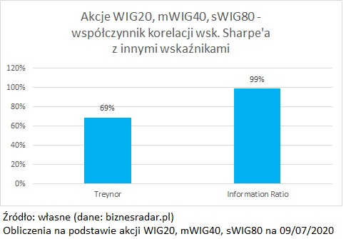 wskaznik-sharpe-treynor-sortino-information-ratio
