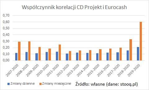 wspolczynnik-korelacji-cdprojekt-eurocash