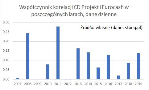 wspolczynnik-korelacji-cdr-eur-poszczegolne-lata