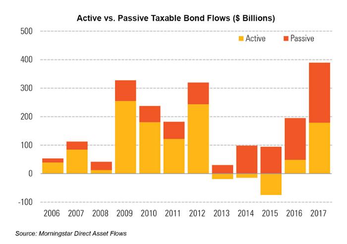 bond-flows