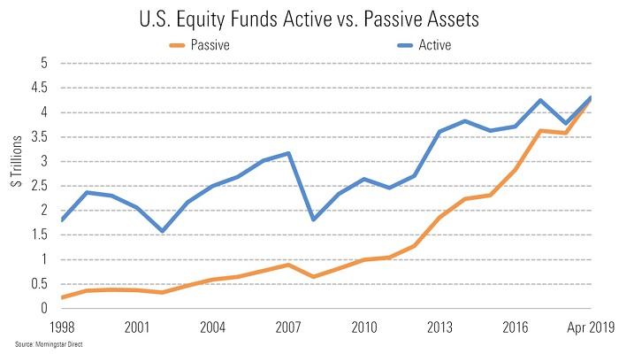 rynek-usa-akcje-aktywne-pasywne-aum
