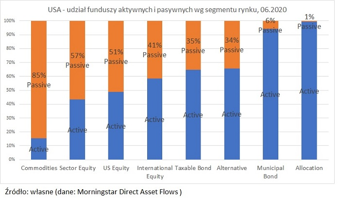usa-udzialy-funduszy-w-rynku-active-passive