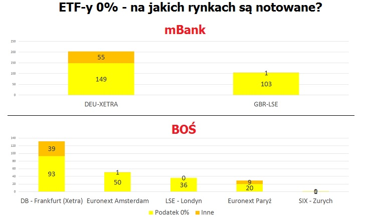 etf-y-zero-rynki
