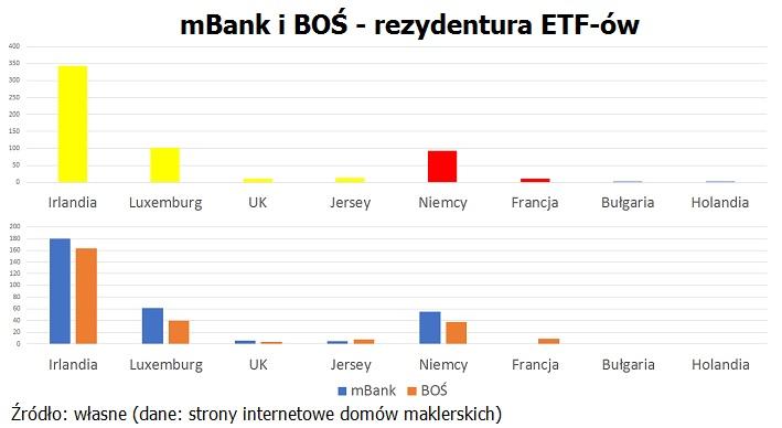 mbank-bos-rezydentura-etf