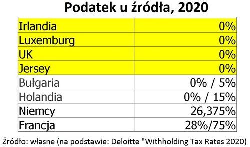 podatek-u-zrodla-2020-3