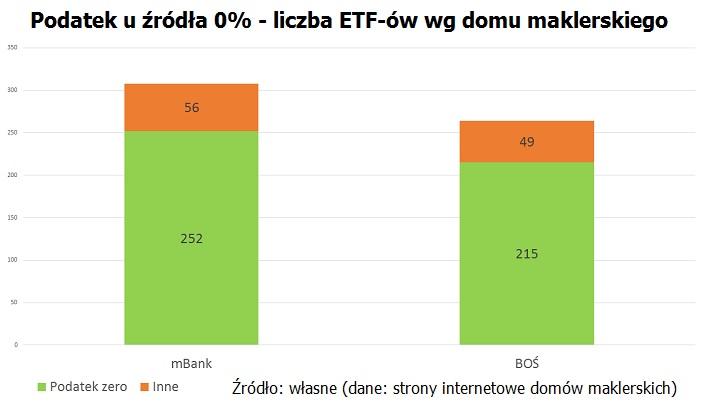 podatek-zero-liczba-etf-bos-mbank