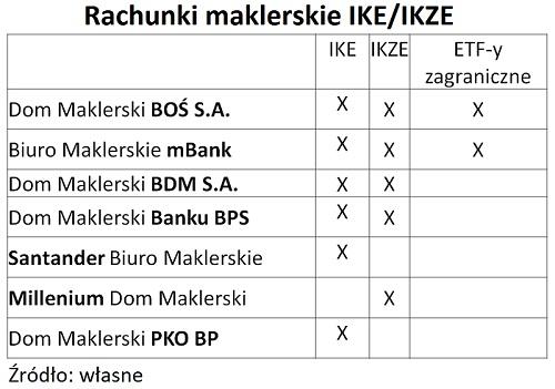 rachunki-maklerskie-ike-ikze2