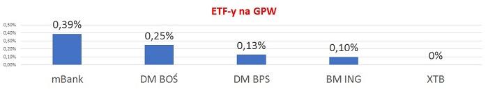 ETF-gpw-prowizje